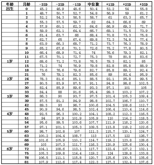 宝宝发育指标 婴儿身高体重标准表图片