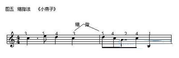 【电子琴指法】电子琴指法大全 电子琴8种基本指法练习图片