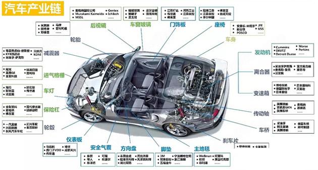 汽车产业链全景图 汽车产业链服务平台